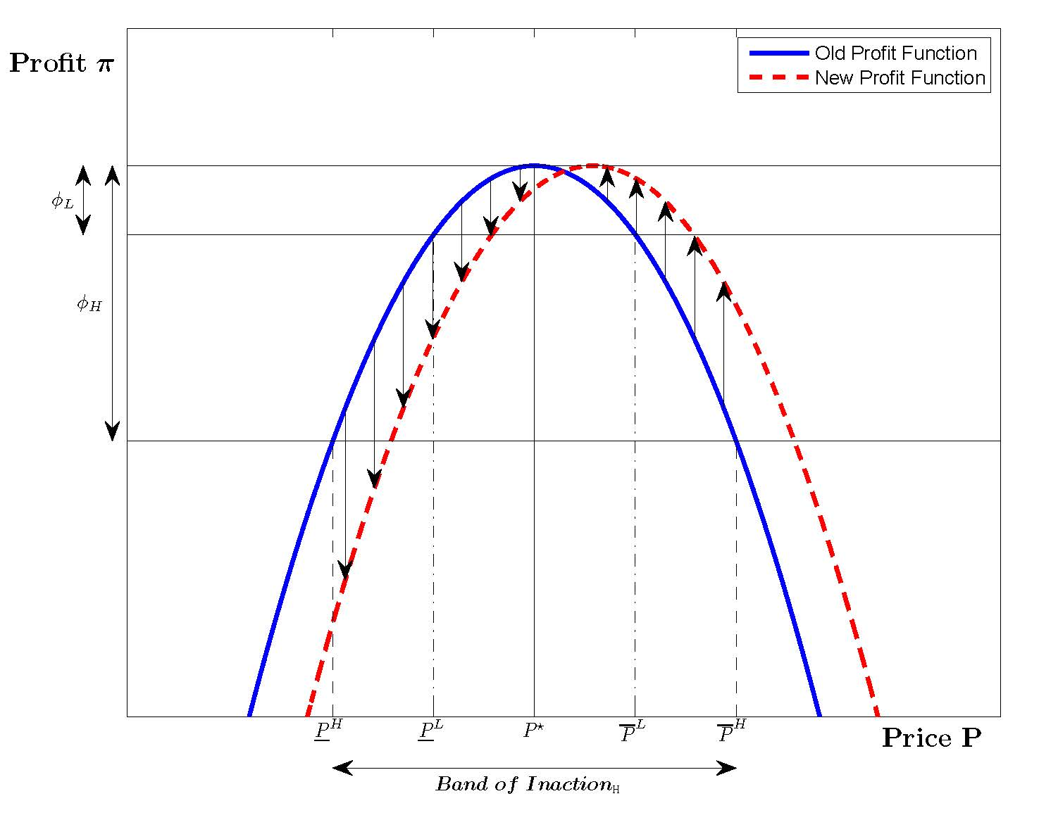 how to find a reduced cost in sensitivity analysis
